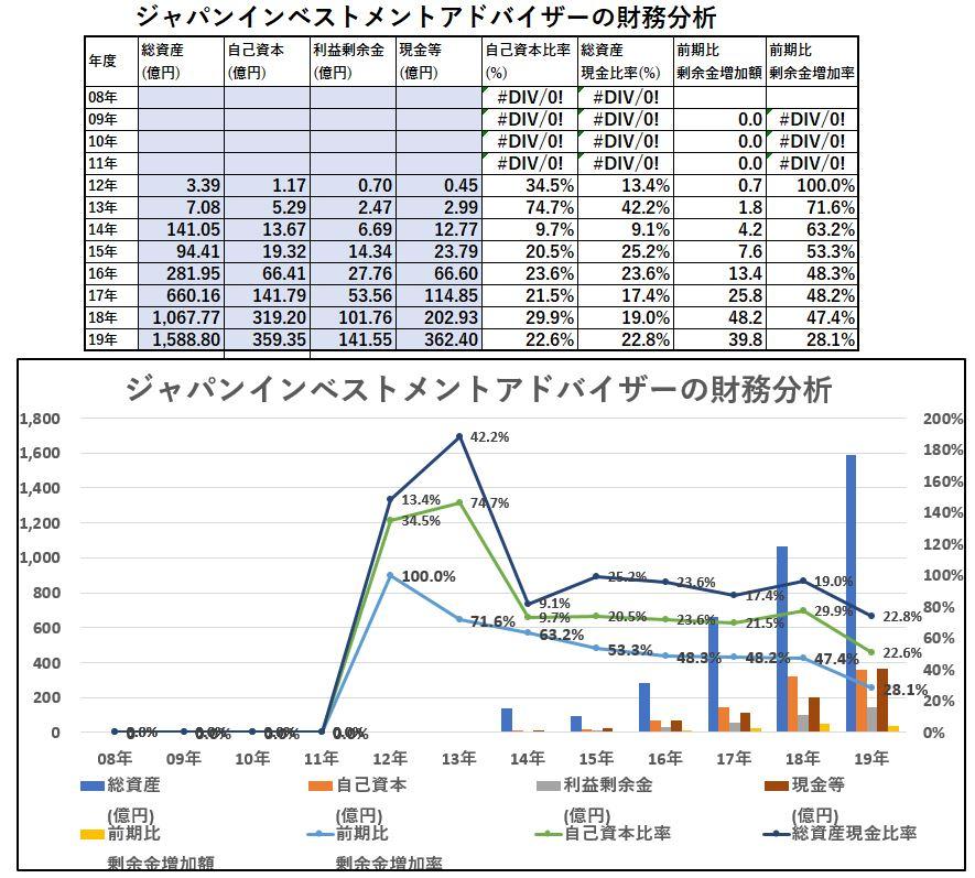 財務分析-ジャパンインベスとメントアドバイザー