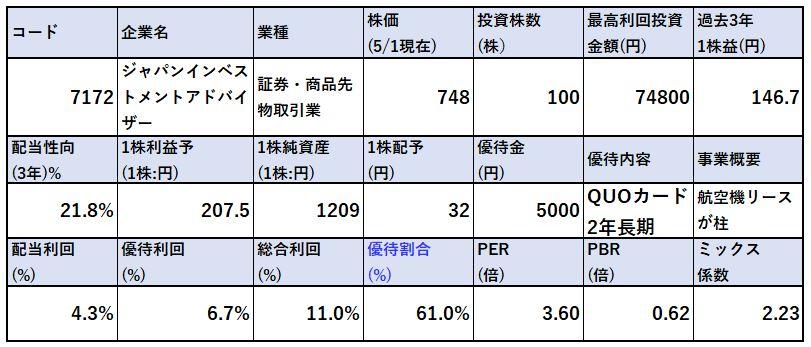 財務分析-ジャパンインベストメントアドバイザー