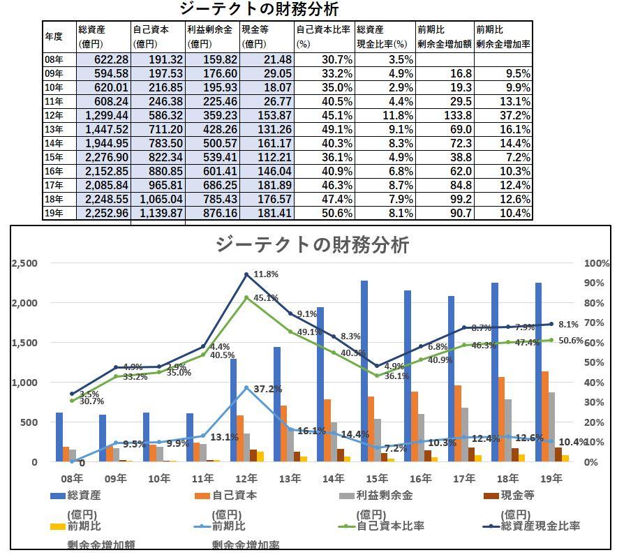 財務分析-ジーテクト