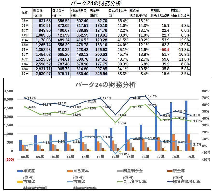 財務分析-パーク24
