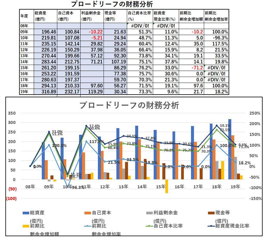 財務分析-ブロードリーフ