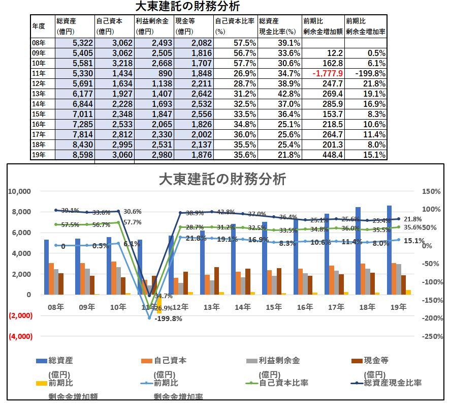 財務分析-大東建託