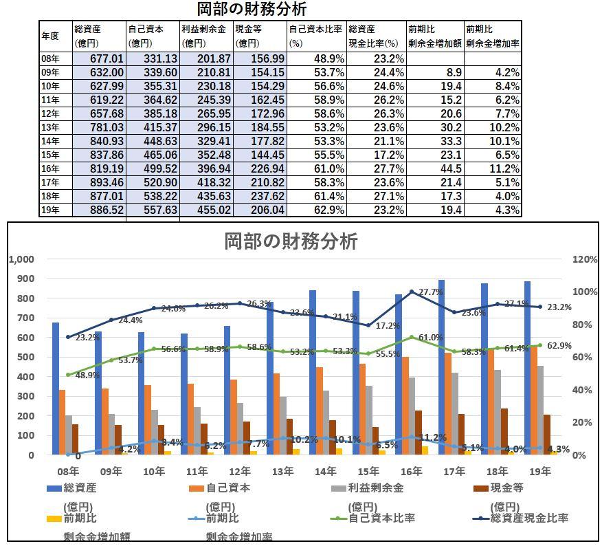財務分析-岡部