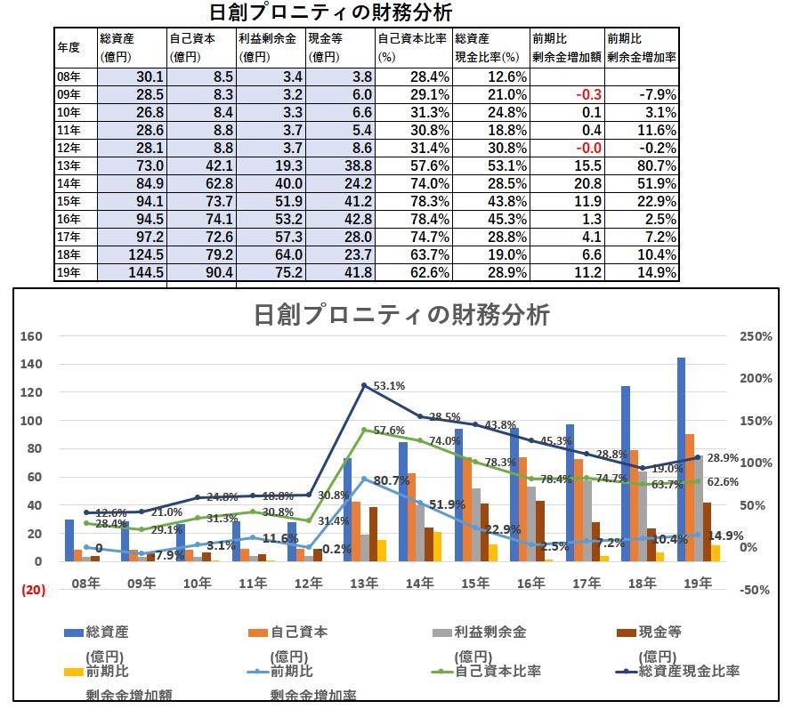 財務分析-日創プロニティ