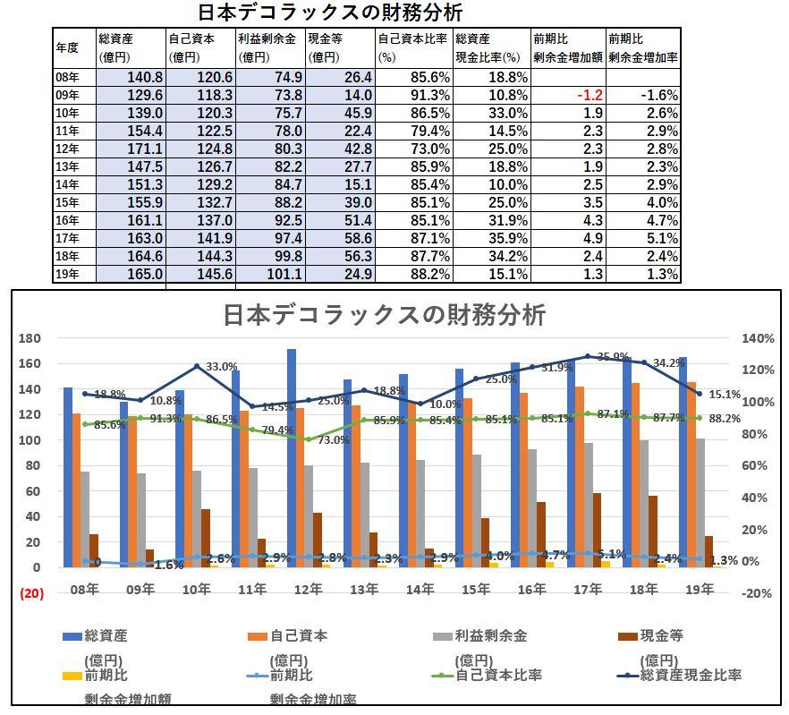 財務分析-日本デコラックス