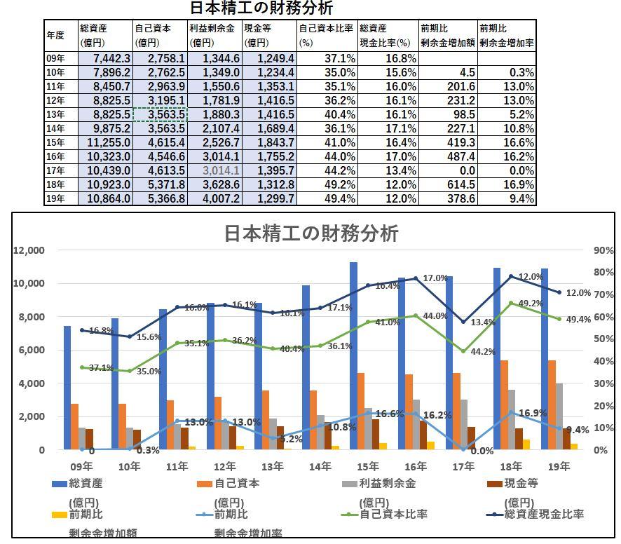 財務分析-日本精工