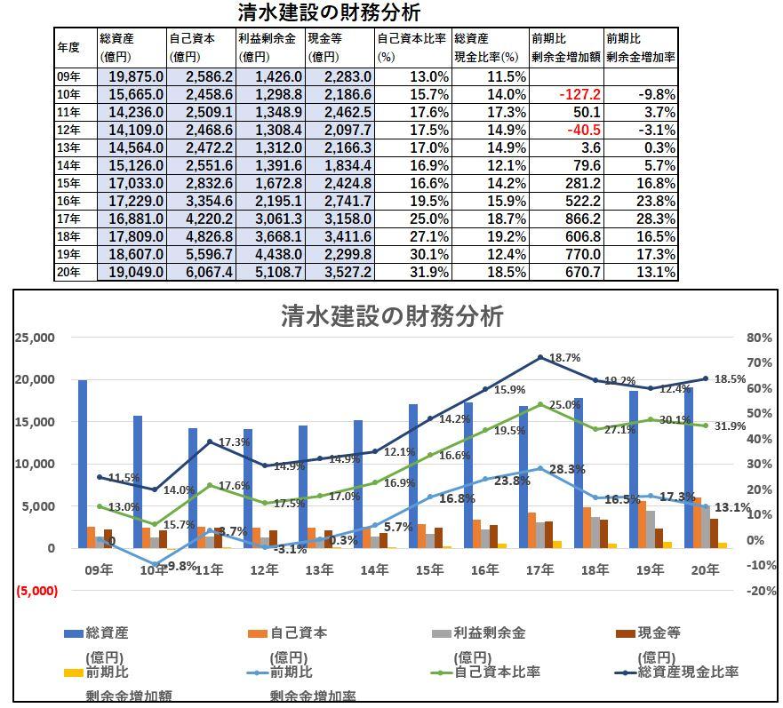 財務分析-清水建設