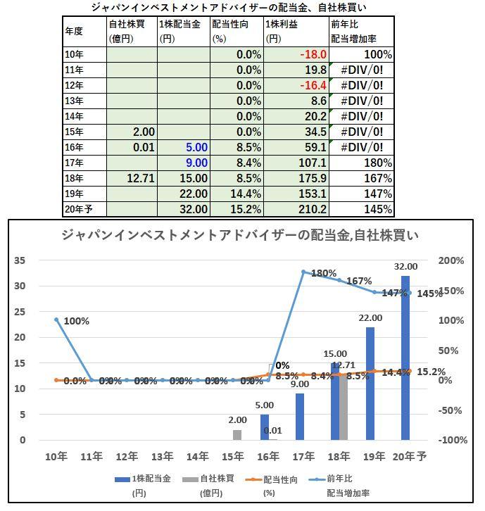 配当金、自社株買い-ジャパンインベストメントアドバイザー