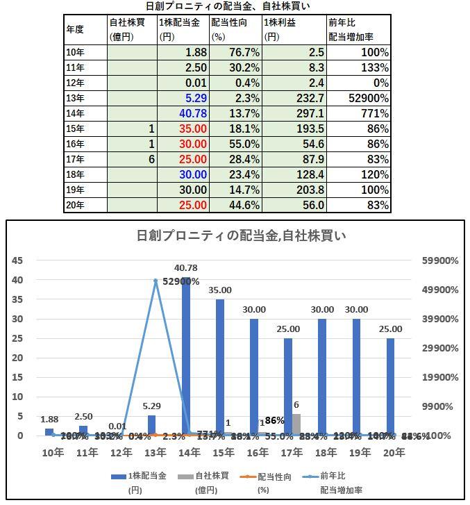 配当金、自社株買い-日創プロニティ