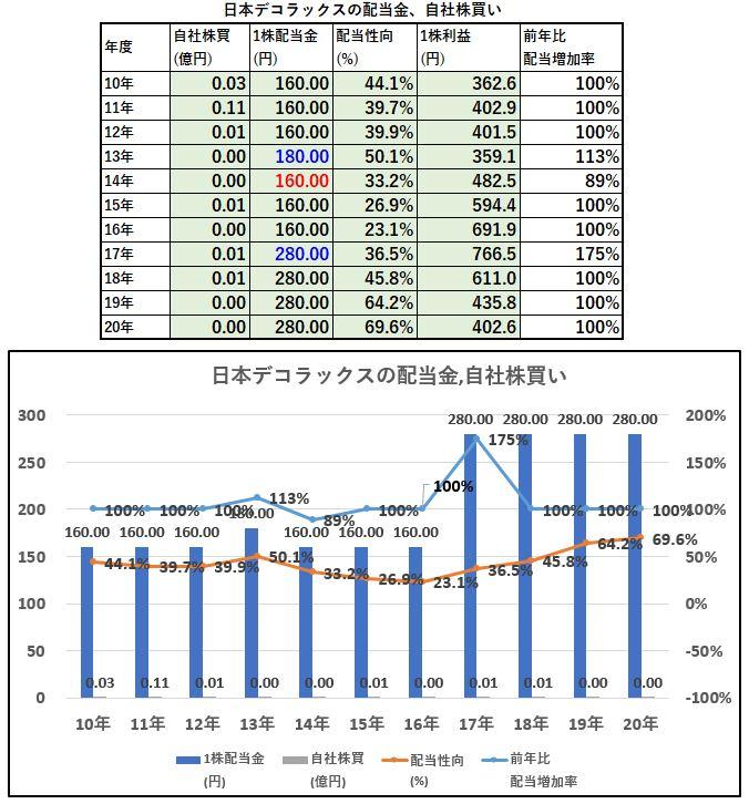 配当金、自社株買い-日本デコラックス