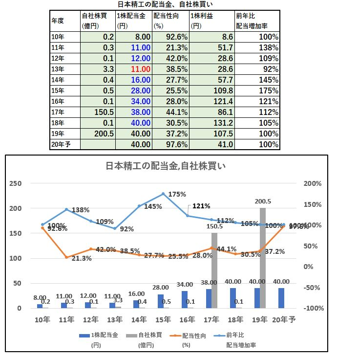 配当金、自社株買い-日本精工