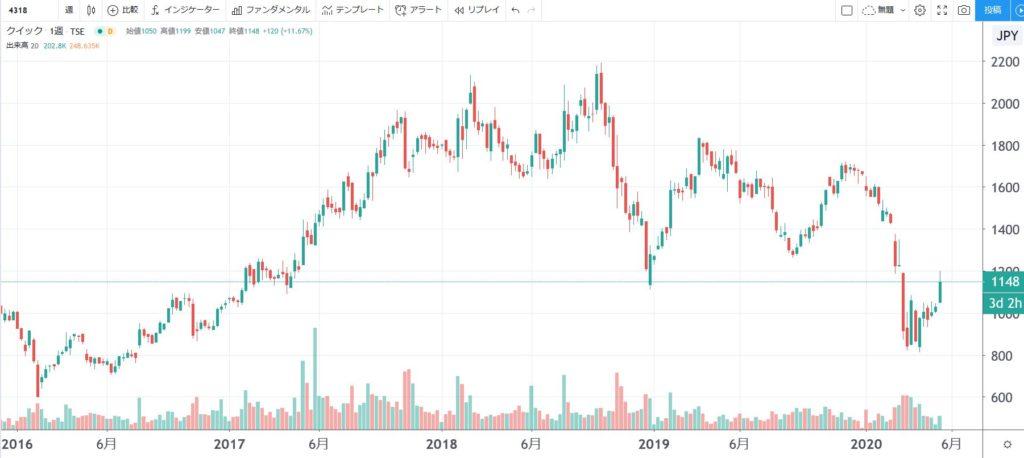 5年株価チャート-クイック