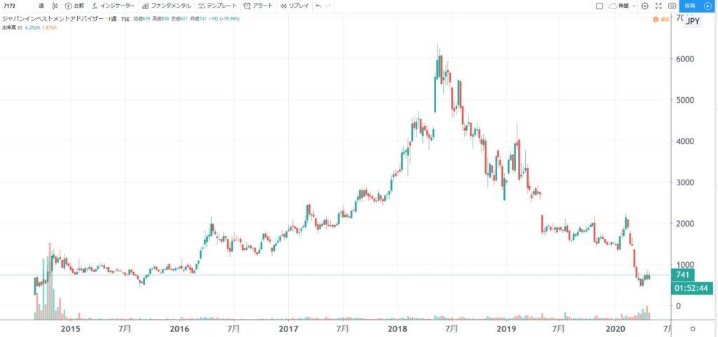 5年株価チャート-ジャパンインベストメントアドバイザー
