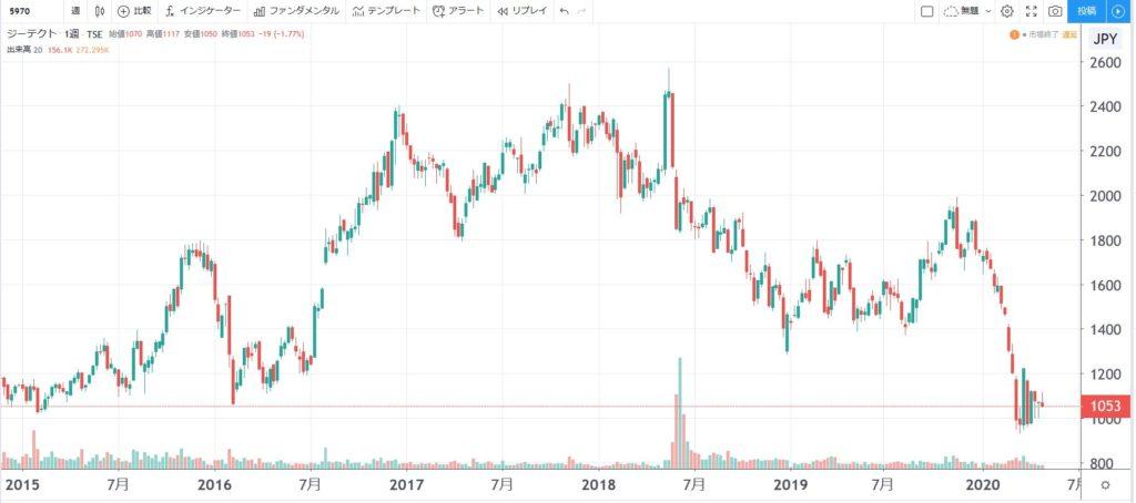 5年株価チャート-ジーテクト