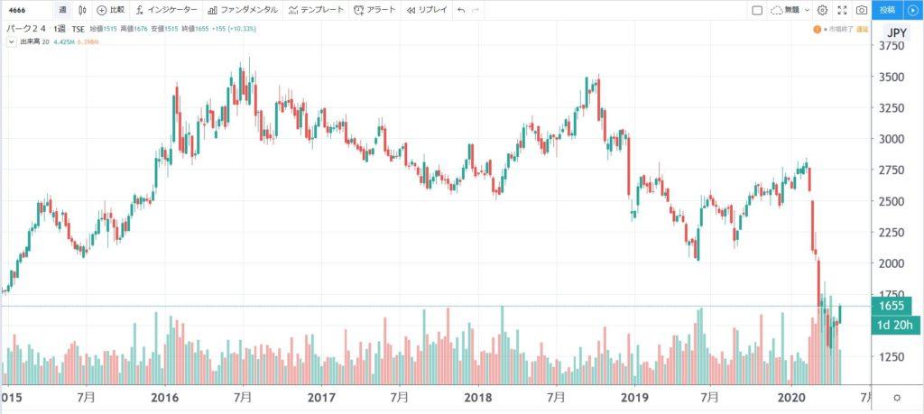 5年株価チャート-パーク24