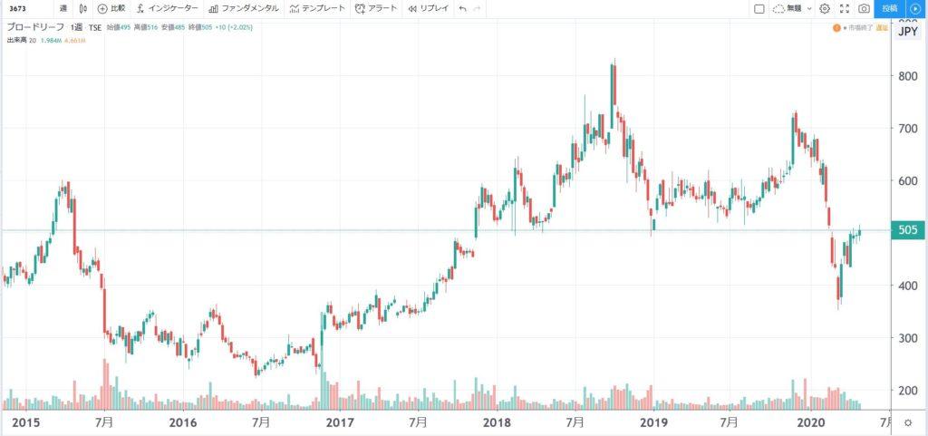 5年株価チャート-ブロードリーフ