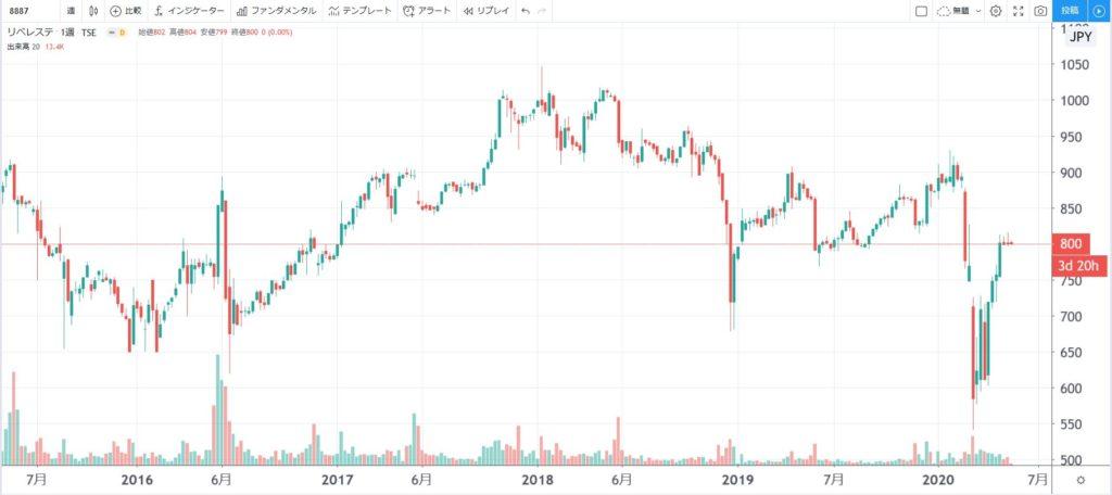 5年株価チャート-リベレステ