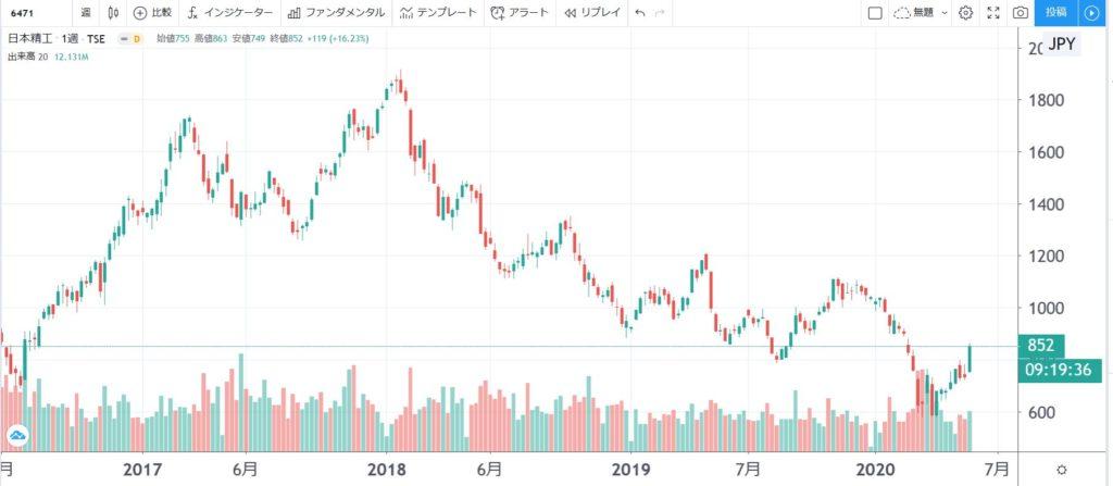 5年株価チャート-日本精工