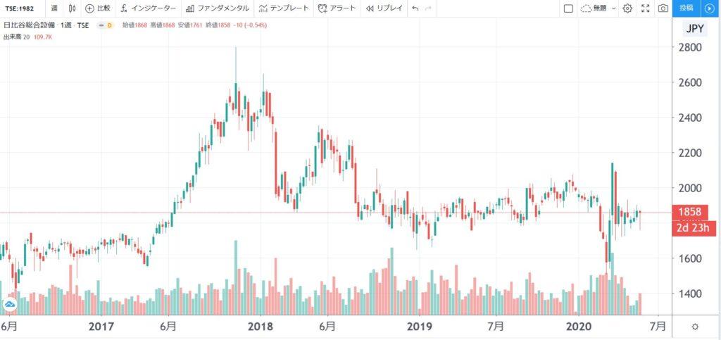 5年株価チャート-日比谷総合設備