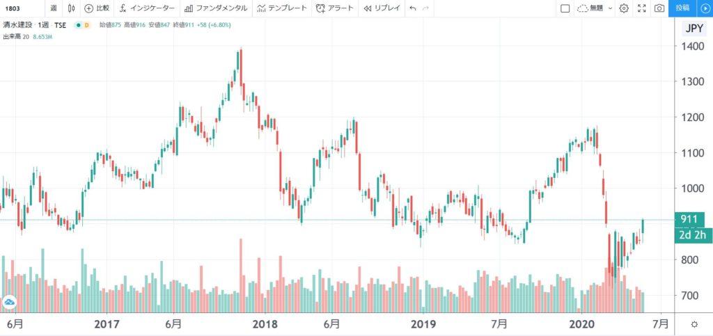 5年株価チャート-清水建設