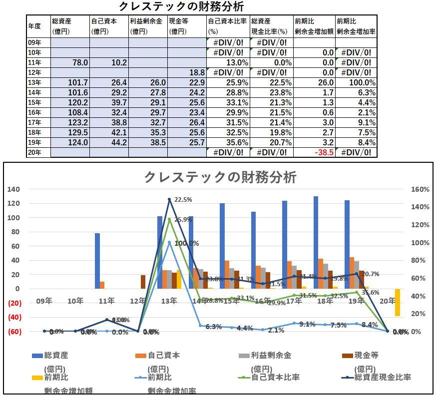 財務分析-クレステック