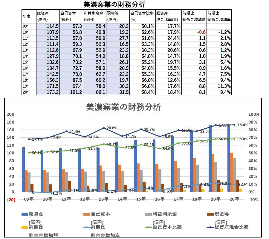 財務分析-美濃窯業