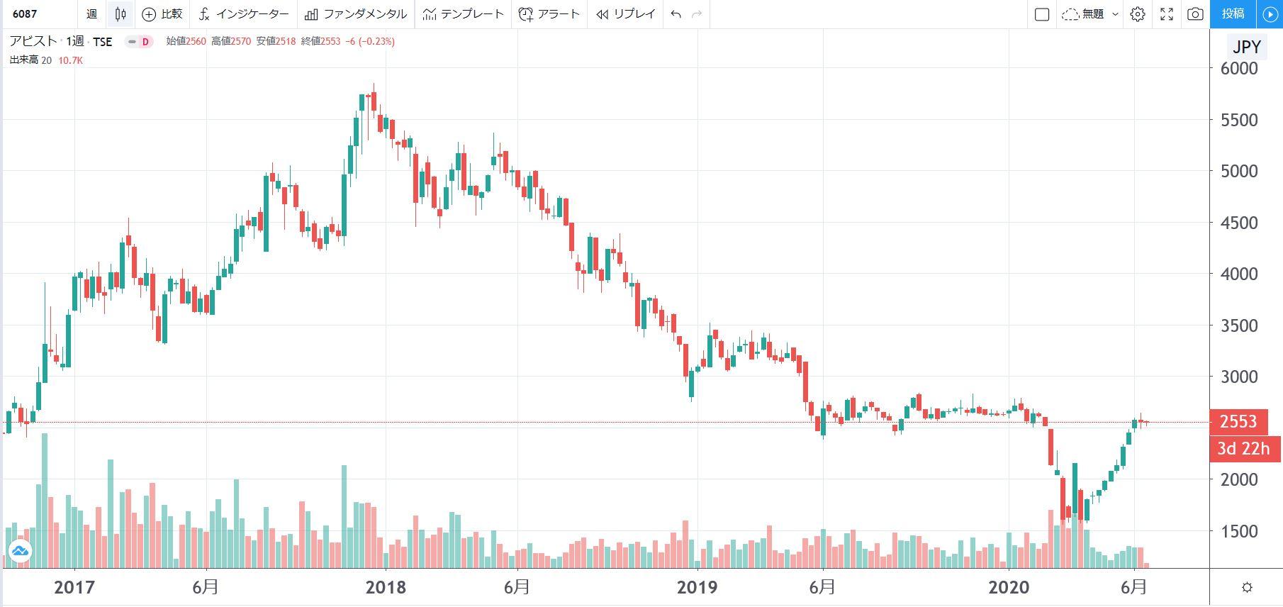 5年株価チャート-アビスト