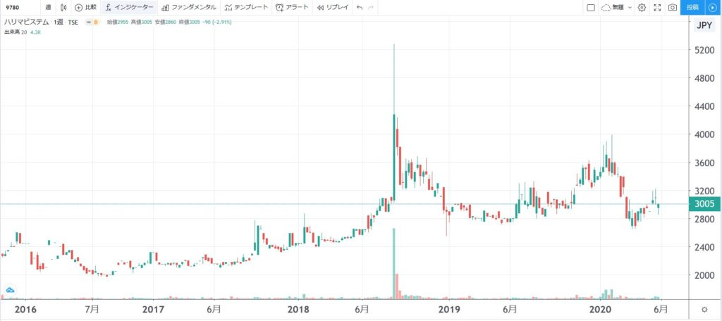 5年株価チャート-ハリマビステム