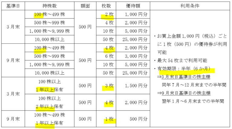 9831-ヤマダ電機-株主優待-768x428
