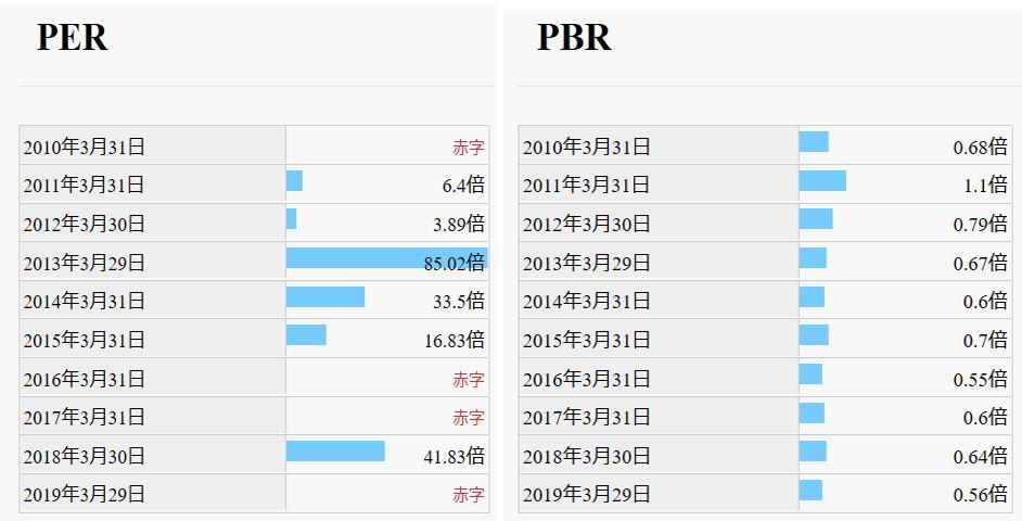 PER、PBR-住友精密工業