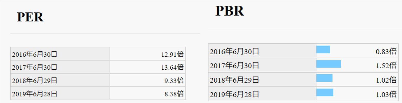 PER,PBR推移-クレステック