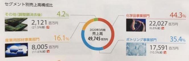 20年3月期株主通信3.