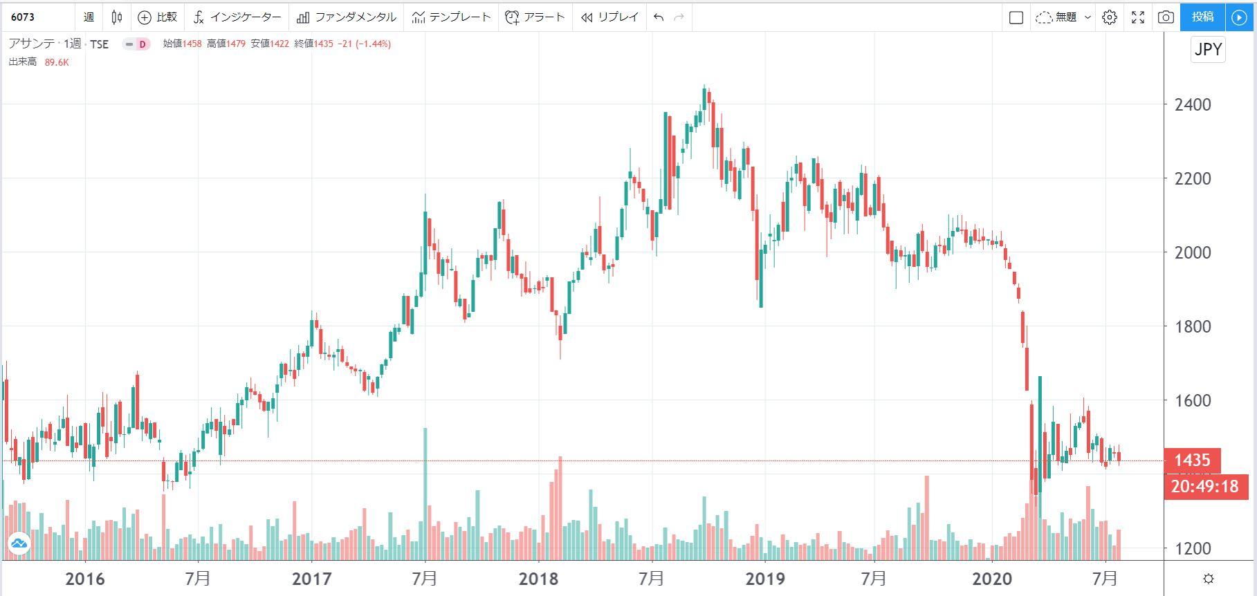 5年株価チャート-アサンテ