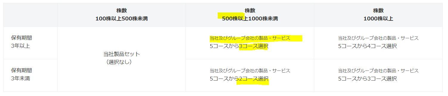 株主優待-ソフト99コーポレーション