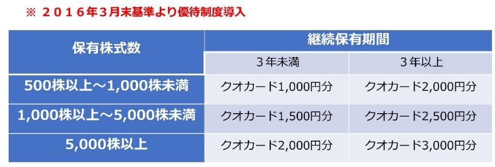 株主優待-大同メタル工業