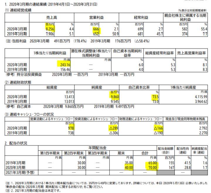決算分析1.京都機械工具
