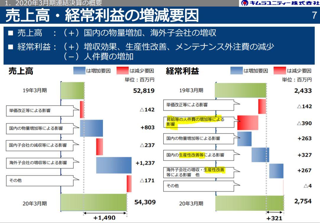 決算分析2.キムラユニティー