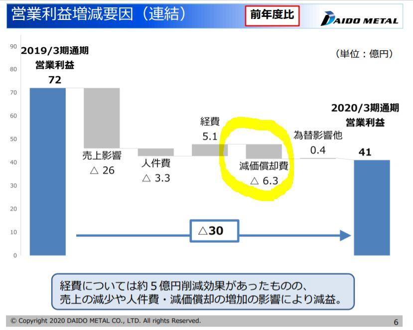 決算分析2.大同メタル工業