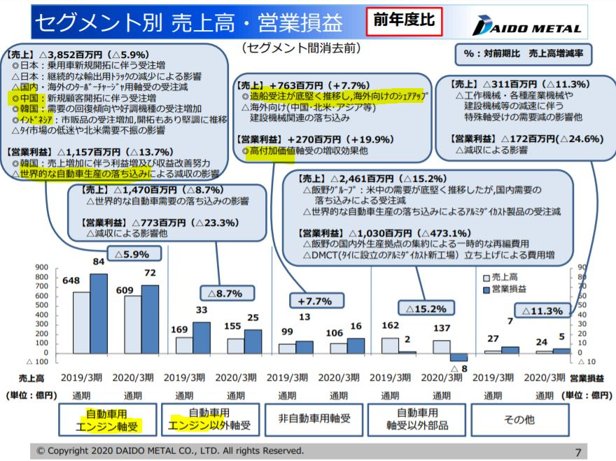 決算分析3.大同メタル工業