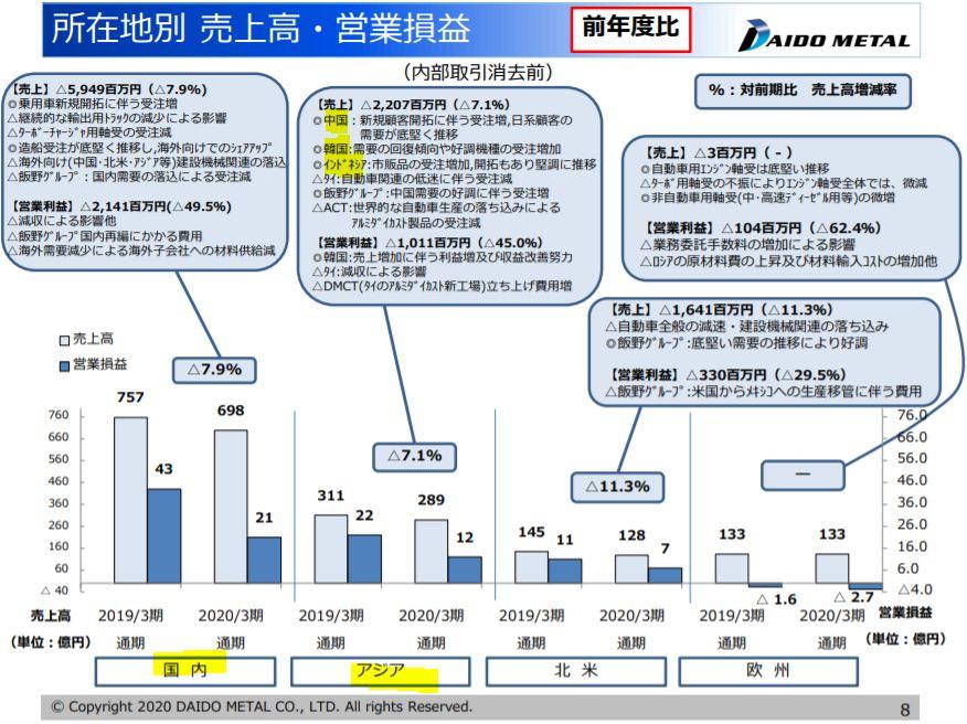 決算分析4.大同メタル工業
