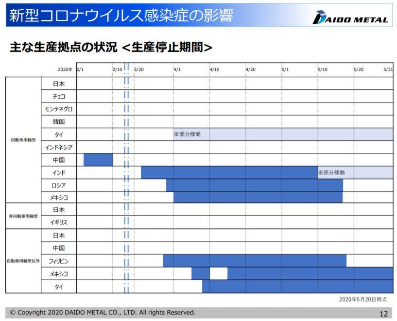 決算分析6大同メタル工業