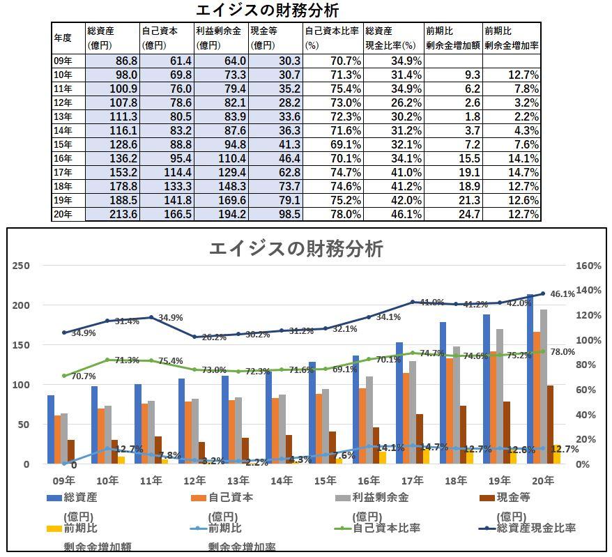 財務分析-エイジス
