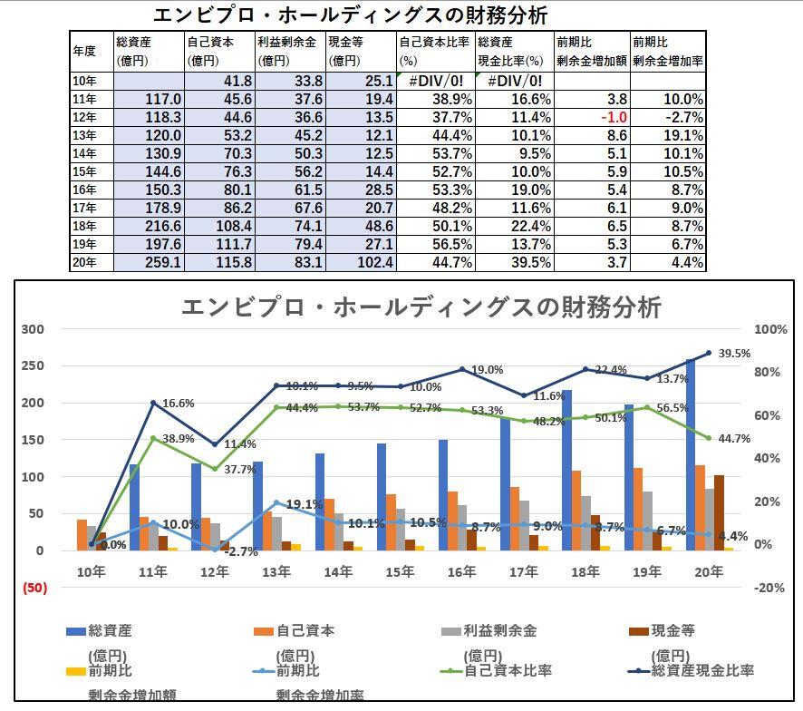 財務分析-エンビプロ・ホールディングス
