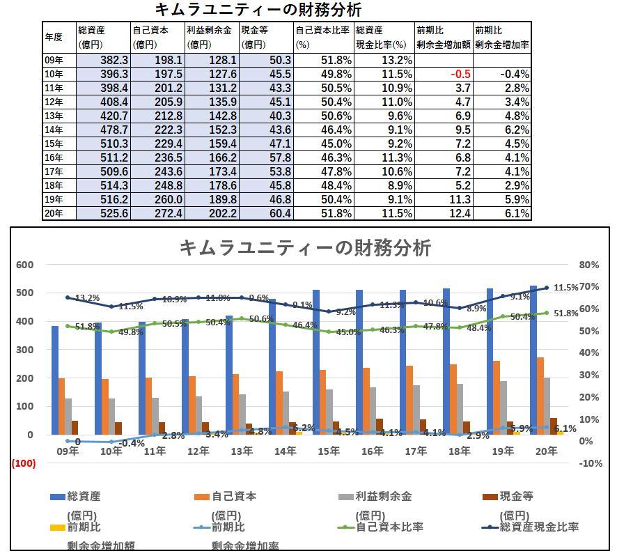 財務分析-キムラユニティー