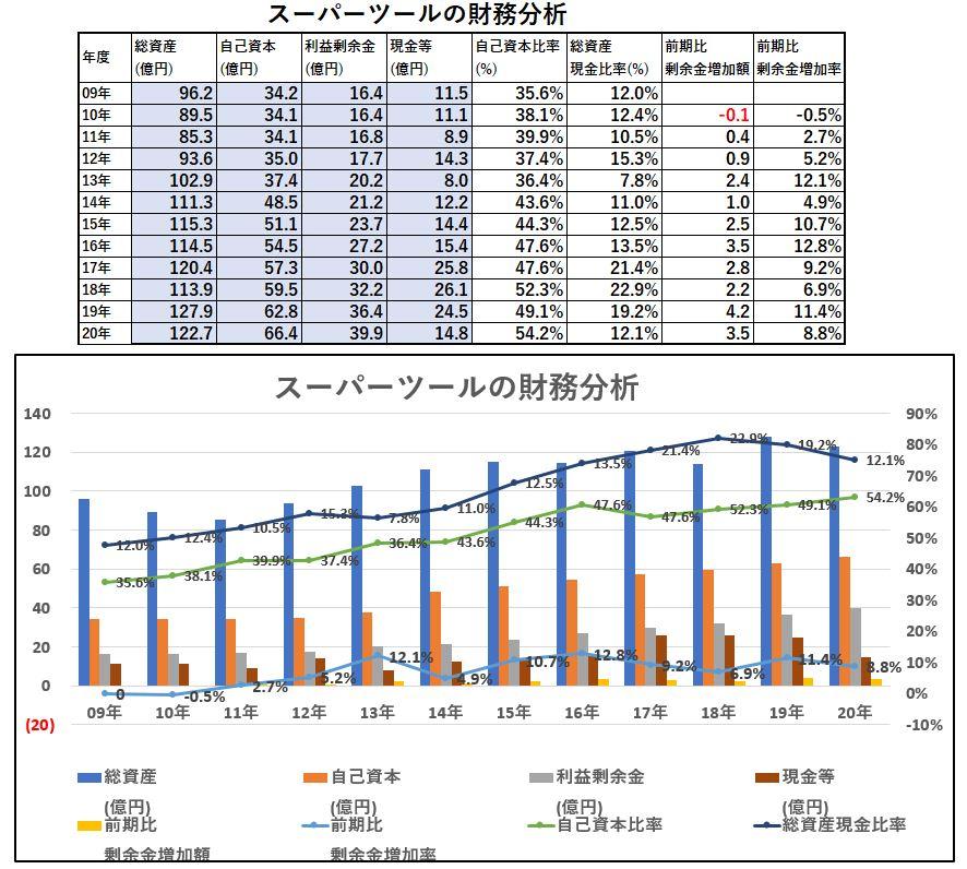 財務分析-スーパーツール