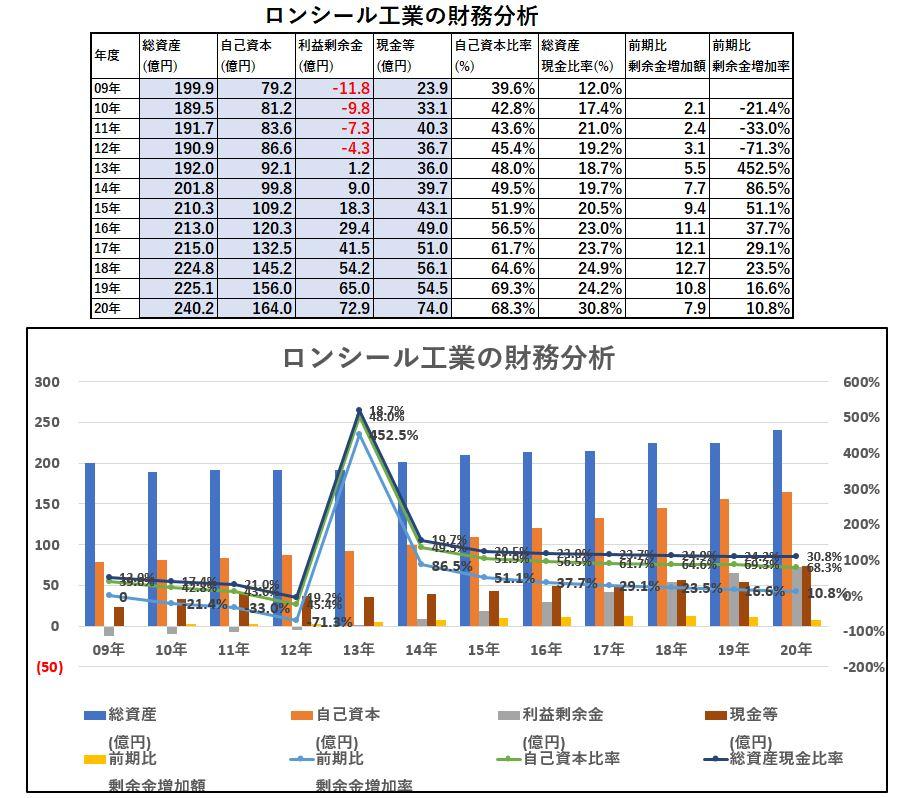 財務分析-ロンシール工業