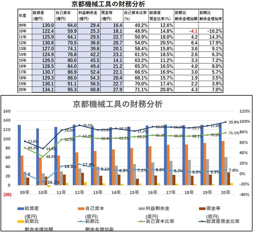 財務分析-京都機械工具