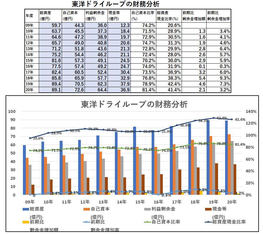 財務分析-東洋ドライルーブ