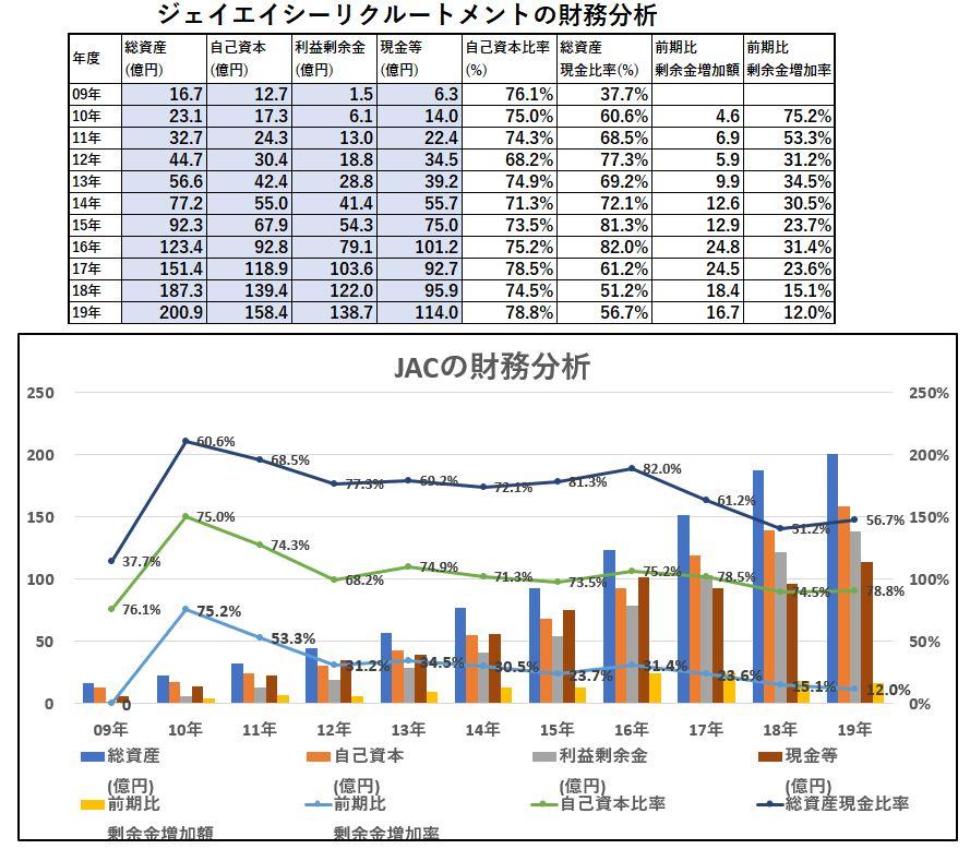財務分析JAC