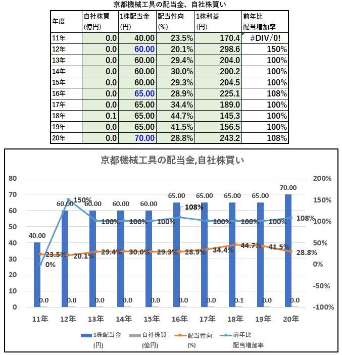 配当金、自社株買い-京都機械工具